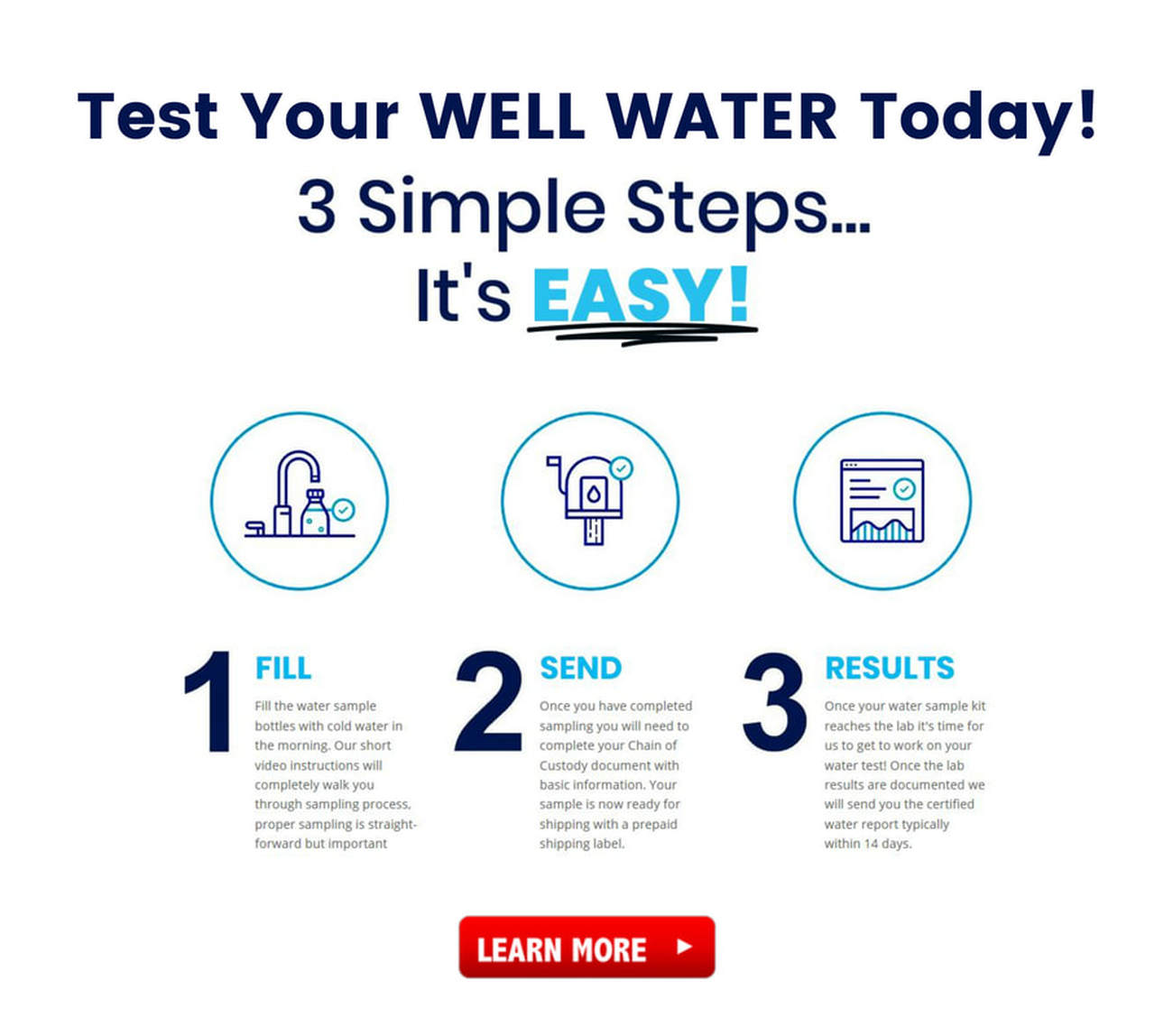 Fraser Valley Water Testing