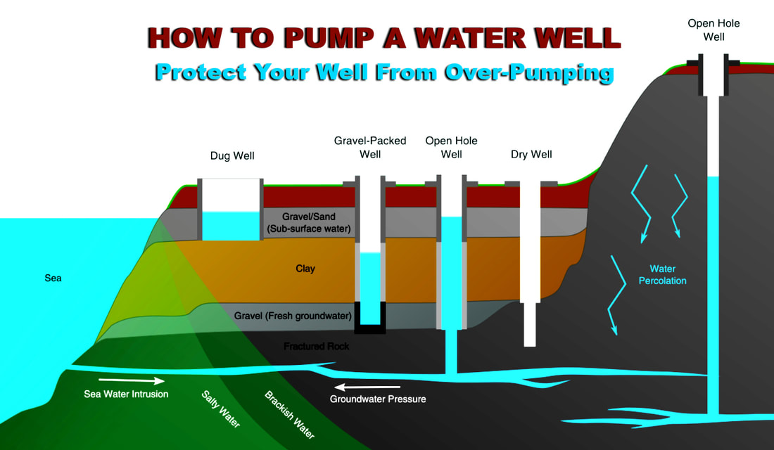 How to Repair a Water Well System